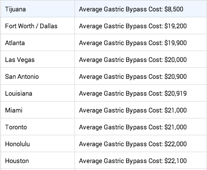 Lowest Average Price Cities for Gastric Bypass Surgery. Gastric bypass costs.