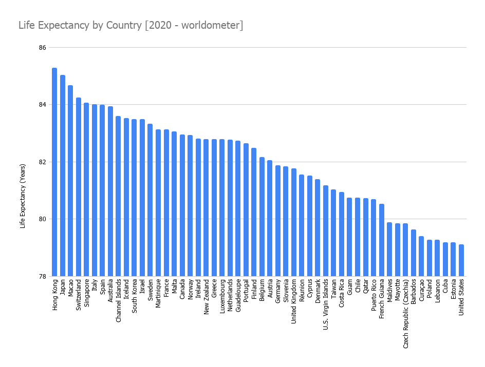 Life Expectancy by Country [2020 - worldometer]