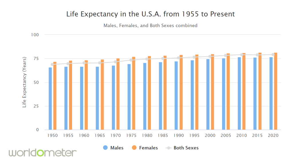 Life Expectancy in United States by Years