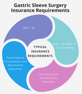 Gastric Sleeve Insurance Coverage Requirements