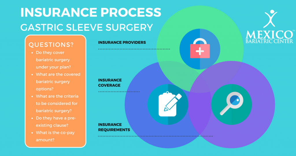 Gastric Sleeve Insurance Process Infographic