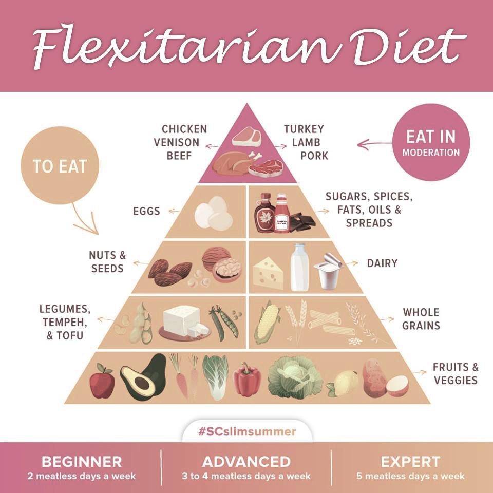 Flexatarian Diet Image Weight Loss Program