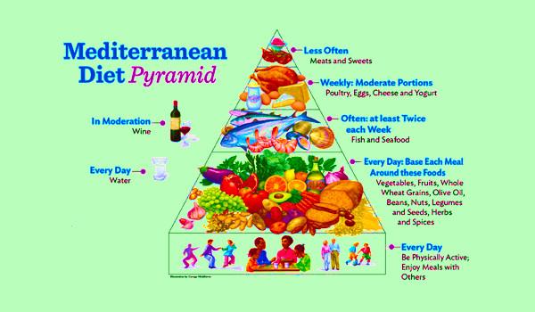 Mediterranean Diet Pyramid Weight loss program