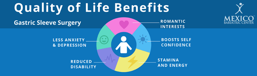 Quality of Life Benefits of Gastric Sleeve