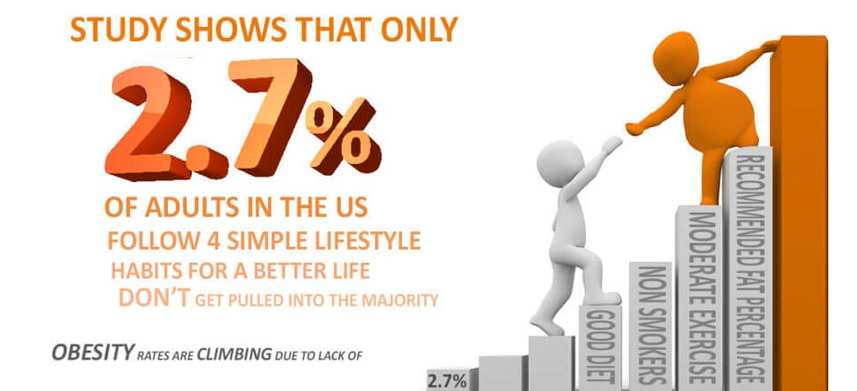 27% of adults follow 4 simple lifestyle habits for a better life