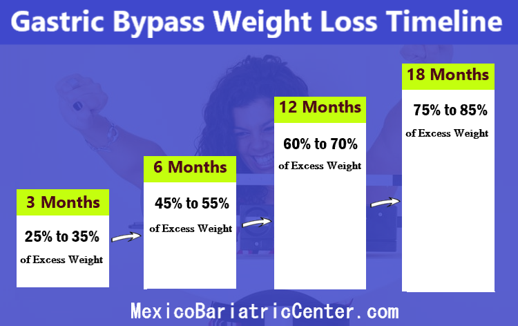 gastric bypass surgery expected weight loss timeline