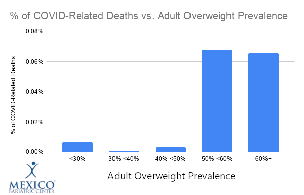 % of COVID-Related Deaths vs. Adult Overweight Prevalence 2